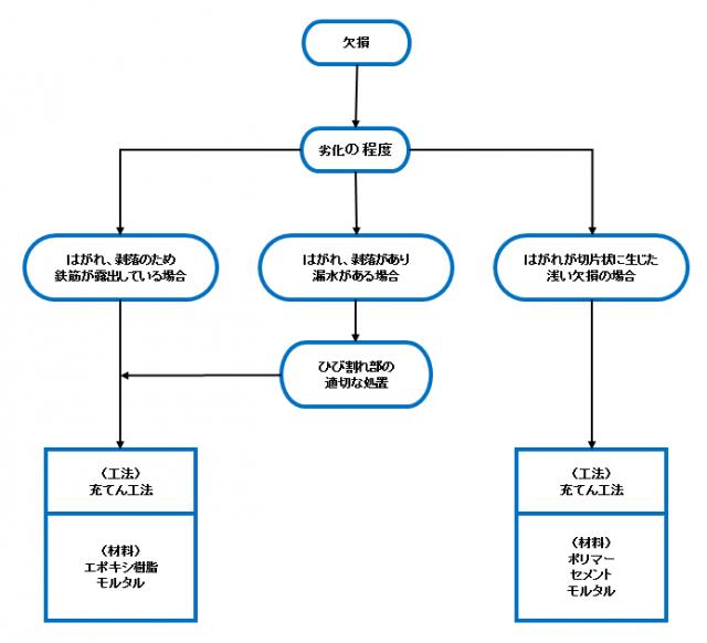 コンクリート欠損部の補修工法選定例