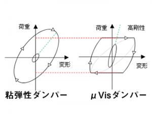 79_μVisダンパーシステム_特徴3