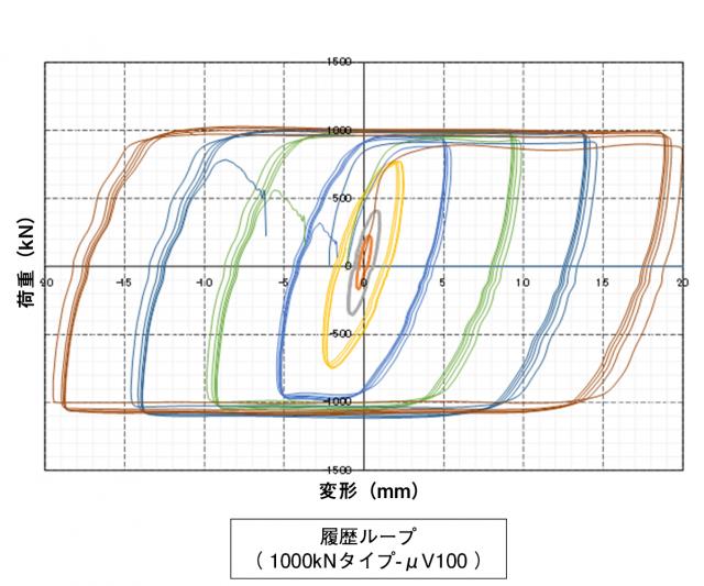 79_μVisダンパーシステム_履歴ループ