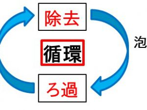 特徴2 循環の概要図